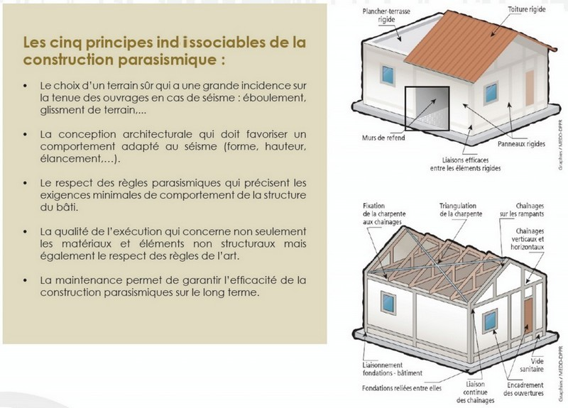 Les r gles de construction parasismique internet des for Conception de construction de maisons
